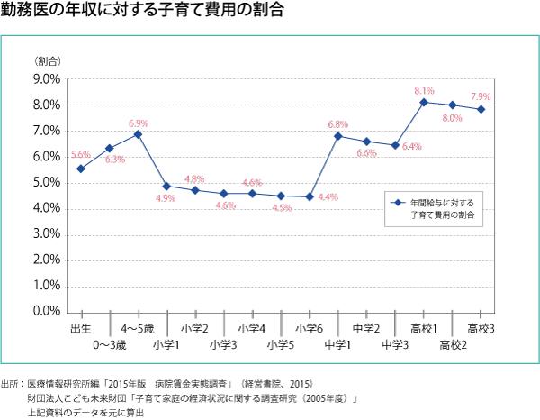 034_医師の給料ホントのトコロ_第4回_グラフ02