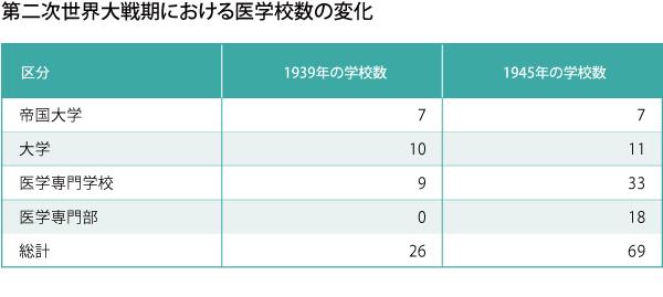 019_シリーズ医局の歴史_第3回_図表01