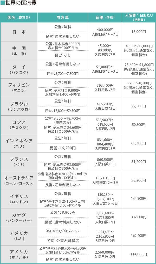 世界の医療費_図 (2)_02
