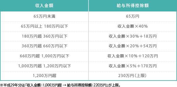 お金の話9話_グラフ