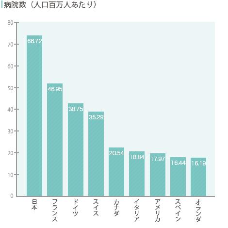 人口100万人当たりの病院数の国際比較