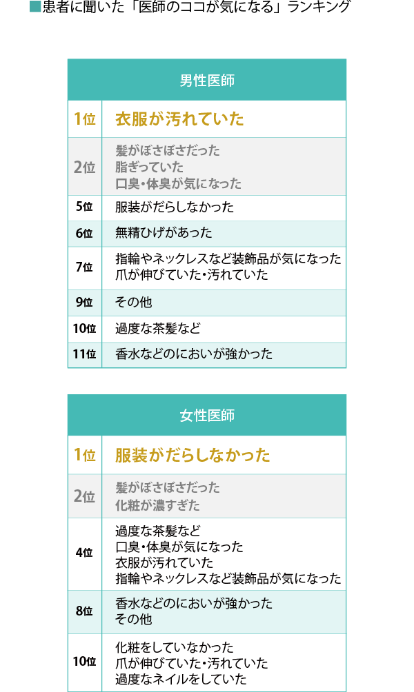 医者の身だしなみ表06[修正済み]