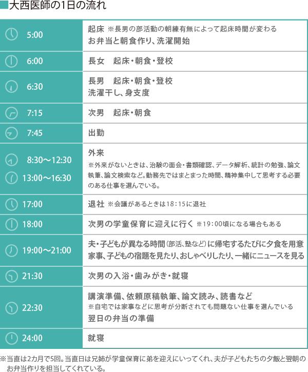 【修正版2】大西医師の1日スケジュール
