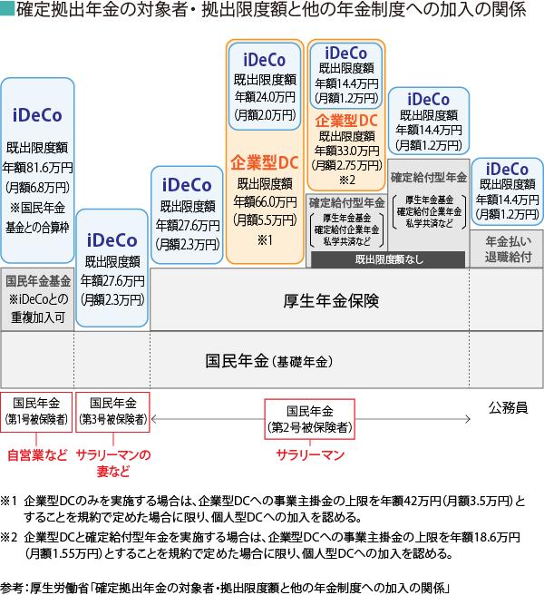iDeCo_文中画像1