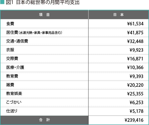 170807_日本の総世帯の月間平均支出