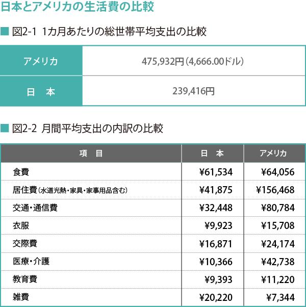 170807_日本とアメリカの生活費の比較