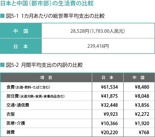 170807_日本と中国(都市部)の生活費の比較