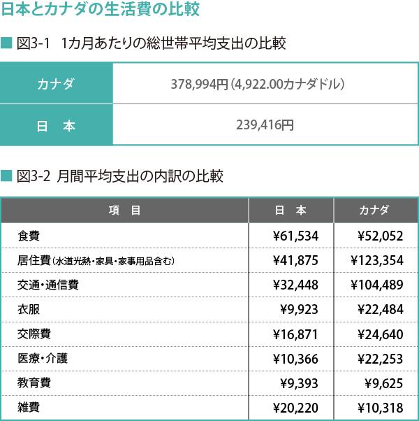 170807_日本とカナダの生活費の比較