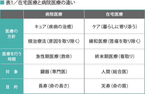 清水政克氏_表1
