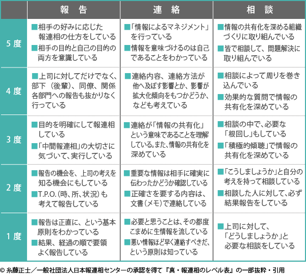03_報連相の表