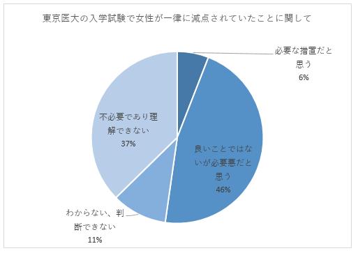 東京医大の入試での女性減点について