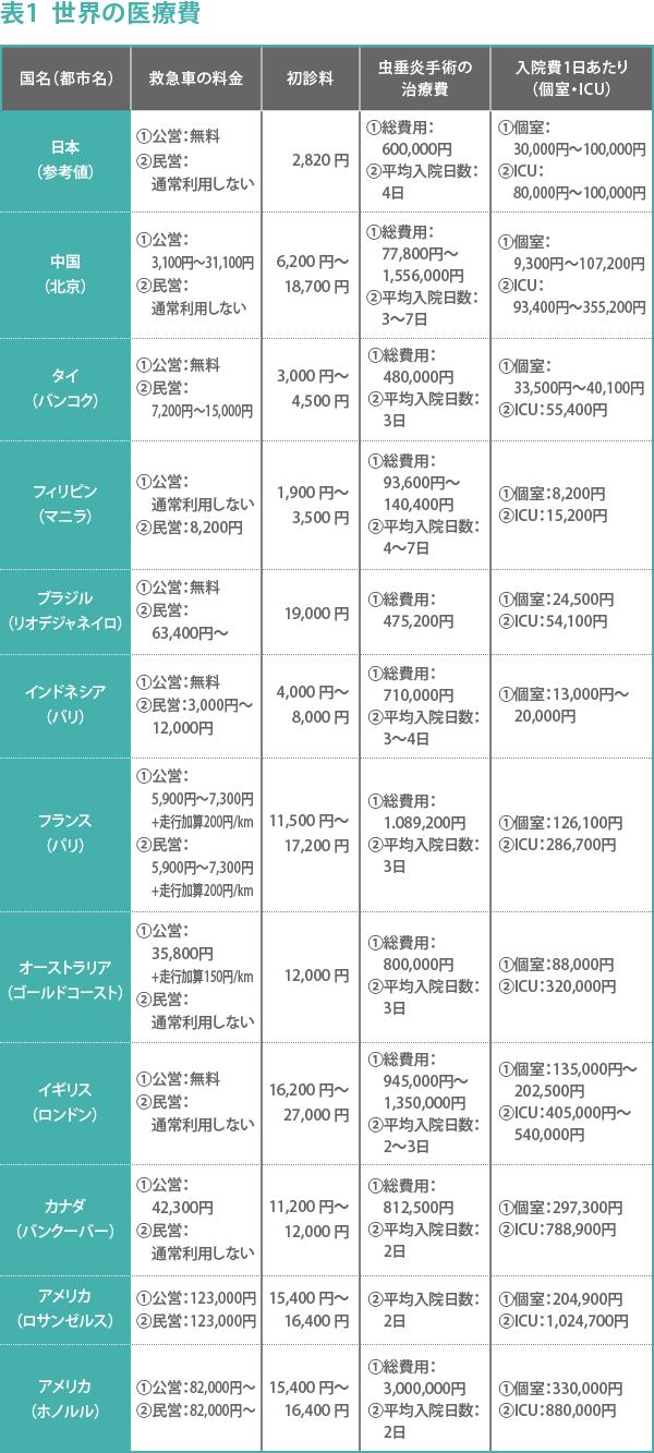 170_日本は安すぎる!こんなに違う世界の治療費~救急車・初診料・虫垂炎・入院費で比較~_表01