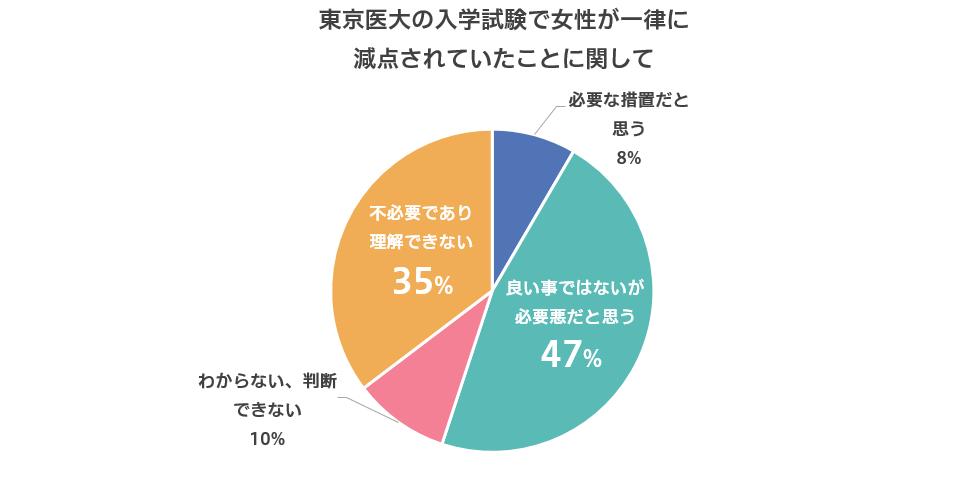 東京医大が入試で女子受験生を一律に減点していたことに関して