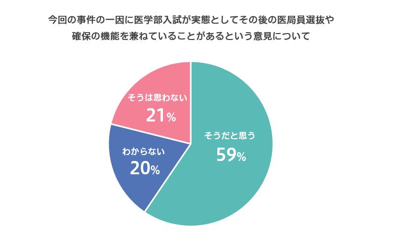 「東京医大の入試での対応の一因には、医学部入試が実態としてその後の医局員選抜及び確保の機能を兼ねている事がある」という意見について