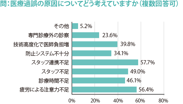 274_勤務医実態調査_図3