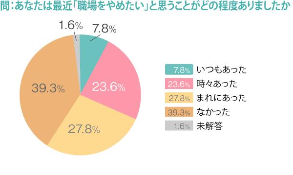 274_勤務医実態調査_図6