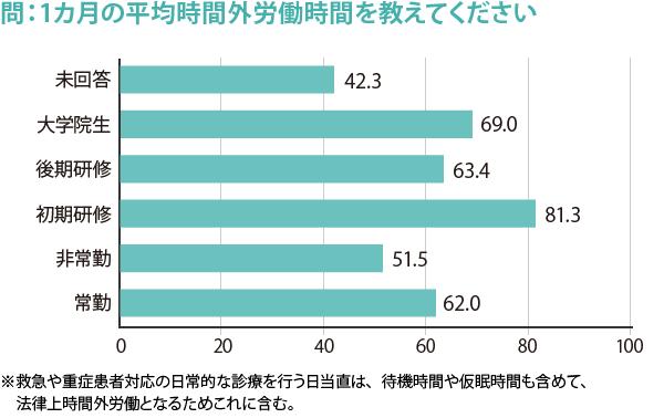 274_勤務医実態調査_図1