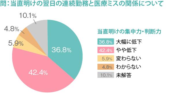 274_勤務医実態調査_図4_修正版