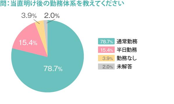 274_勤務医実態調査_図2