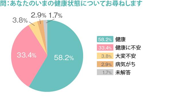 274_勤務医実態調査_図5