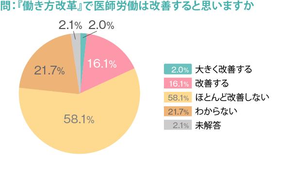 274_勤務医実態調査_図7_2