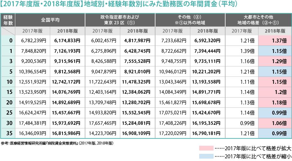 105_医師が得する'お金'のハナシ_2018_図3