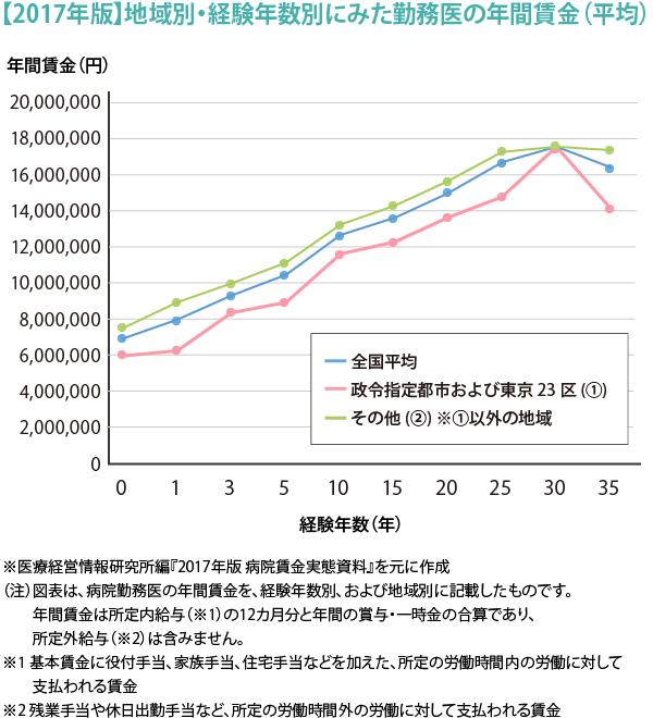 105_医師が得する'お金'のハナシ_2017_図2