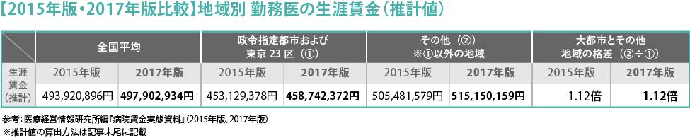 105_医師が得する'お金'のハナシ_2017_図3