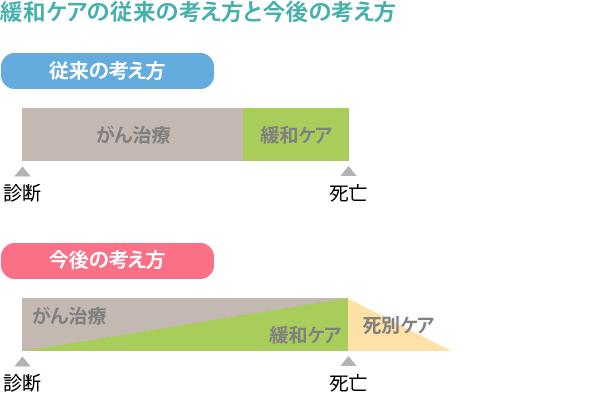 ホスピス・緩和ケアの歴史_図3