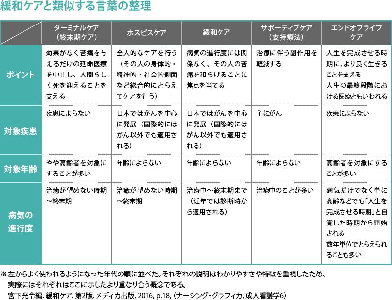 ホスピス・緩和ケアの歴史_図1